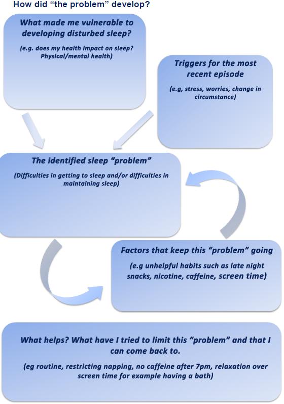 Understanding Sleep How Did The Problem Develop
