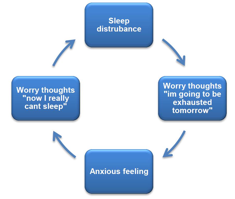 Understanding Sleep Stress Worry