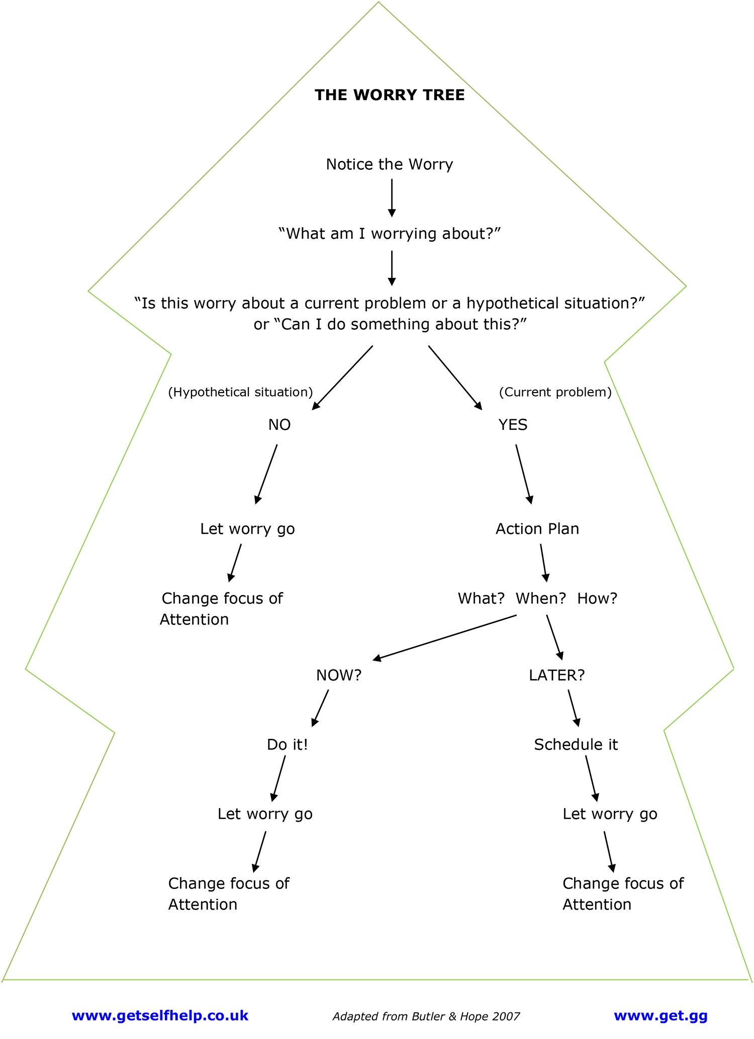 Understanding Sleep Worry Tree